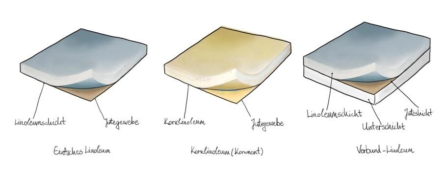 Arten von Linoleum